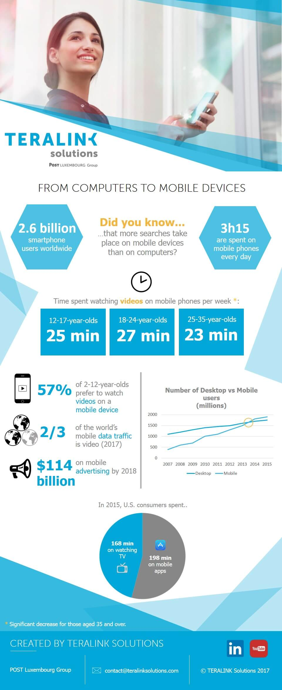 POST_Telecom_infographic_Mobile Devices